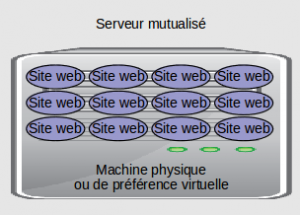 serveur-mutualise